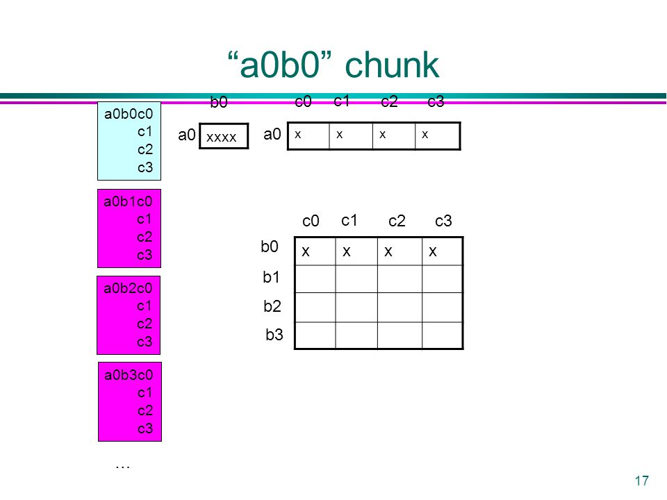 17 a0b0 chunk a0b0c0 c1 c2 c3 a0b1c0 c1 c2 c3 a0b2c0 c1 c2 c3 a0b3c0 c1 c2 c3 xxxx xxxx xxxx a0 b0 c0 c1 c2c3 b0 b1 b2 b3 c0 c1 c2c3 …