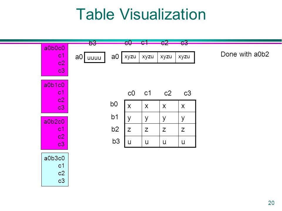 20 Table Visualization a0b0c0 c1 c2 c3 a0b1c0 c1 c2 c3 a0b2c0 c1 c2 c3 a0b3c0 c1 c2 c3 uuuu xyzu xxxx yyyy zzzz uuuu a0 b3 c0 c1 c2c3 b0 b1 b2 b3 c0 c1 c2c3 Done with a0b2