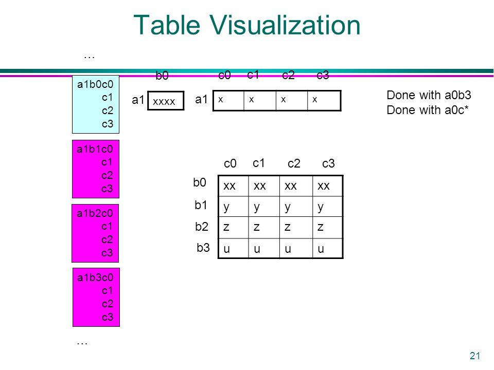 21 Table Visualization a1b0c0 c1 c2 c3 a1b1c0 c1 c2 c3 a1b2c0 c1 c2 c3 a1b3c0 c1 c2 c3 xxxx xxxx xx yyyy zzzz uuuu a1 b0 c0 c1 c2c3 b0 b1 b2 b3 c0 c1 c2c3 … Done with a0b3 Done with a0c* …