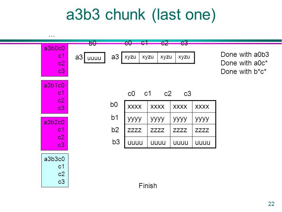 22 a3b3 chunk (last one) a3b0c0 c1 c2 c3 a3b1c0 c1 c2 c3 a3b2c0 c1 c2 c3 a3b3c0 c1 c2 c3 uuuu xyzu xxxx yyyy zzzz uuuu a3 b0 c0 c1 c2c3 b0 b1 b2 b3 c0 c1 c2c3 Finish Done with a0b3 Done with a0c* Done with b*c* …