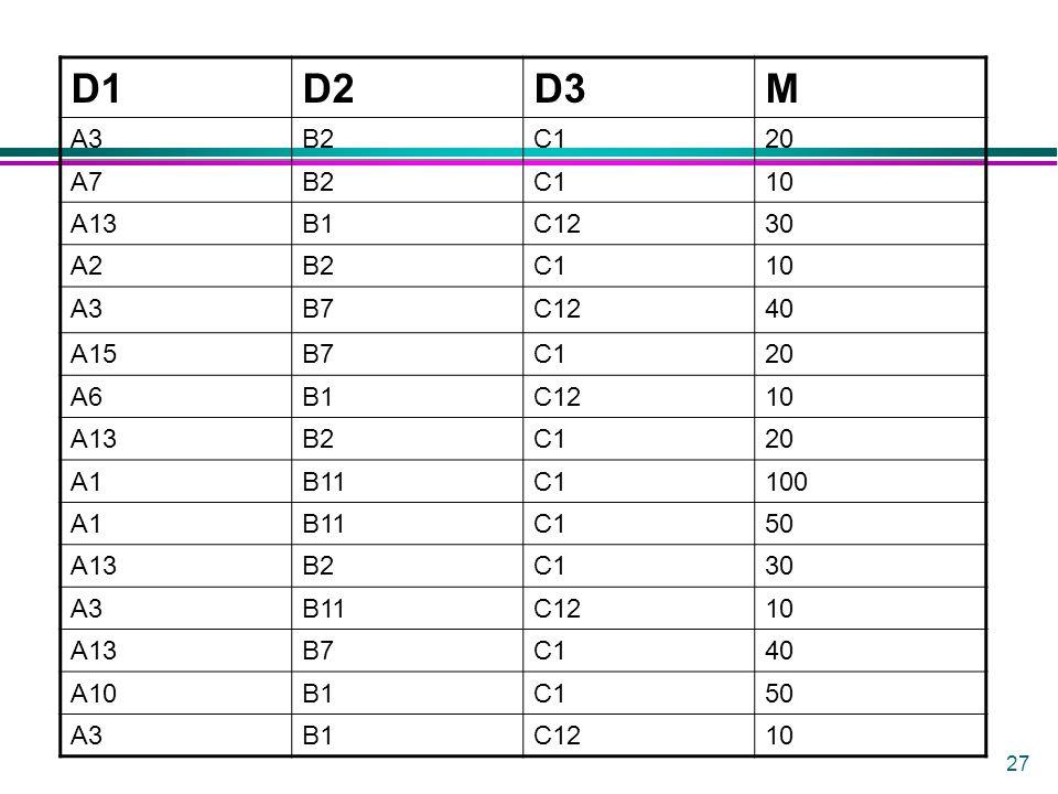 27 D1D2D3M A3B2C120 A7B2C110 A13B1C1230 A2B2C110 A3B7C1240 A15B7C120 A6B1C1210 A13B2C120 A1B11C1100 A1B11C150 A13B2C130 A3B11C1210 A13B7C140 A10B1C150 A3B1C1210