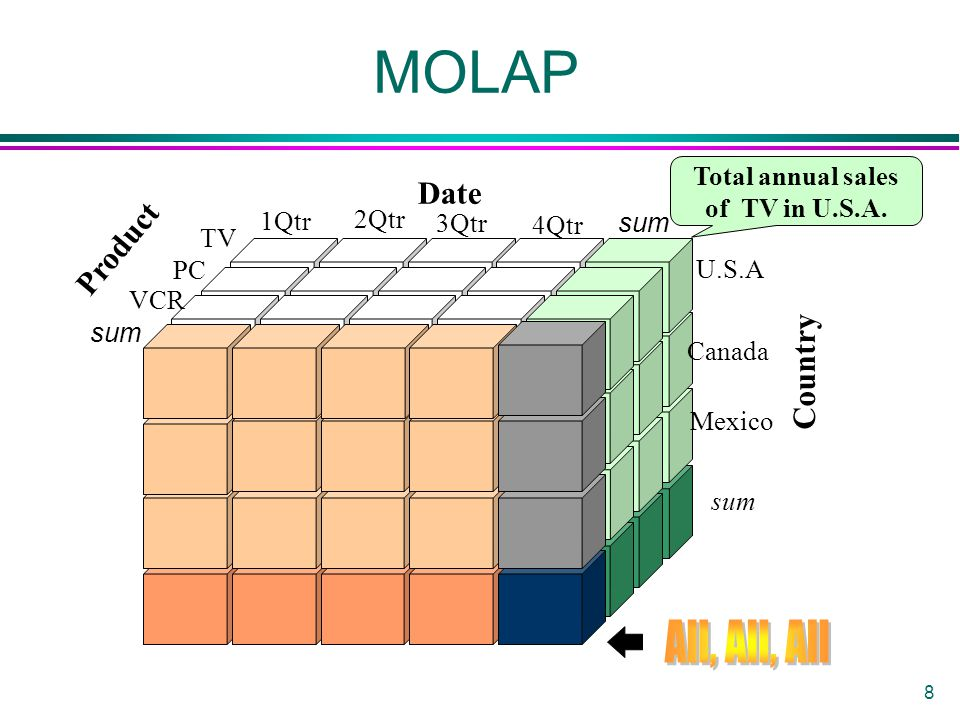 8 MOLAP Total annual sales of TV in U.S.A.