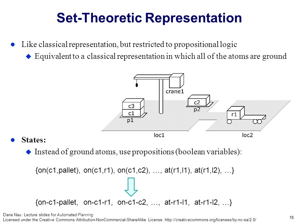 Dana Nau: Lecture slides for Automated Planning Licensed under the Creative Commons Attribution-NonCommercial-ShareAlike License: http://creativecommons.org/licenses/by-nc-sa/2.0/ 18 Set-Theoretic Representation Like classical representation, but restricted to propositional logic  Equivalent to a classical representation in which all of the atoms are ground States:  Instead of ground atoms, use propositions (boolean variables): {on(c1,pallet), on(c1,r1), on(c1,c2), …, at(r1,l1), at(r1,l2), …} {on-c1-pallet, on-c1-r1, on-c1-c2, …, at-r1-l1, at-r1-l2, …}
