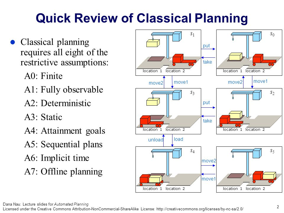 Dana Nau: Lecture slides for Automated Planning Licensed under the Creative Commons Attribution-NonCommercial-ShareAlike License: http://creativecommons.org/licenses/by-nc-sa/2.0/ 2 location 1 location 2 location 1 location 2 s1s1 s3s3 s4s4 take put location 1 location 2 location 1 location 2 s0s0 s2s2 s5s5 move1 put take move1 move2 load unload Quick Review of Classical Planning move2 Classical planning requires all eight of the restrictive assumptions: A0: Finite A1: Fully observable A2: Deterministic A3: Static A4: Attainment goals A5: Sequential plans A6: Implicit time A7: Offline planning location 1 location 2 location 1 location 2