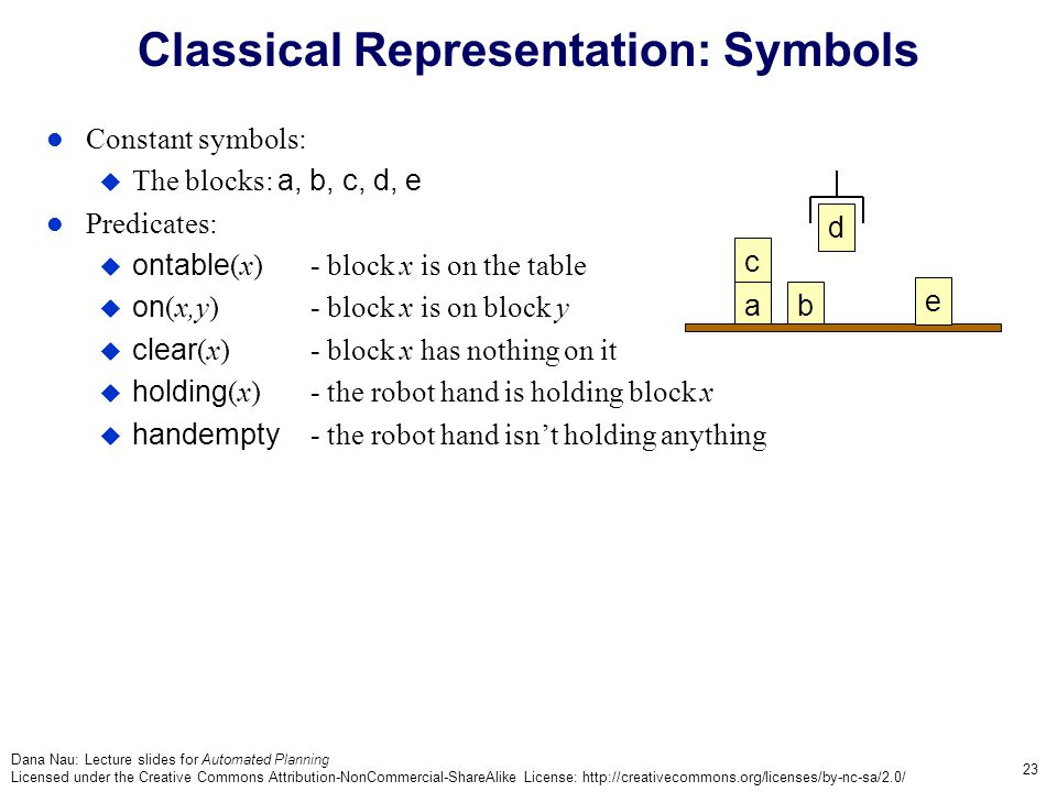 Dana Nau: Lecture slides for Automated Planning Licensed under the Creative Commons Attribution-NonCommercial-ShareAlike License: http://creativecommons.org/licenses/by-nc-sa/2.0/ 23 Classical Representation: Symbols Constant symbols:  The blocks: a, b, c, d, e Predicates:  ontable (x)- block x is on the table  on (x,y)- block x is on block y  clear (x)- block x has nothing on it  holding (x)- the robot hand is holding block x  handempty - the robot hand isn't holding anything c ab e d