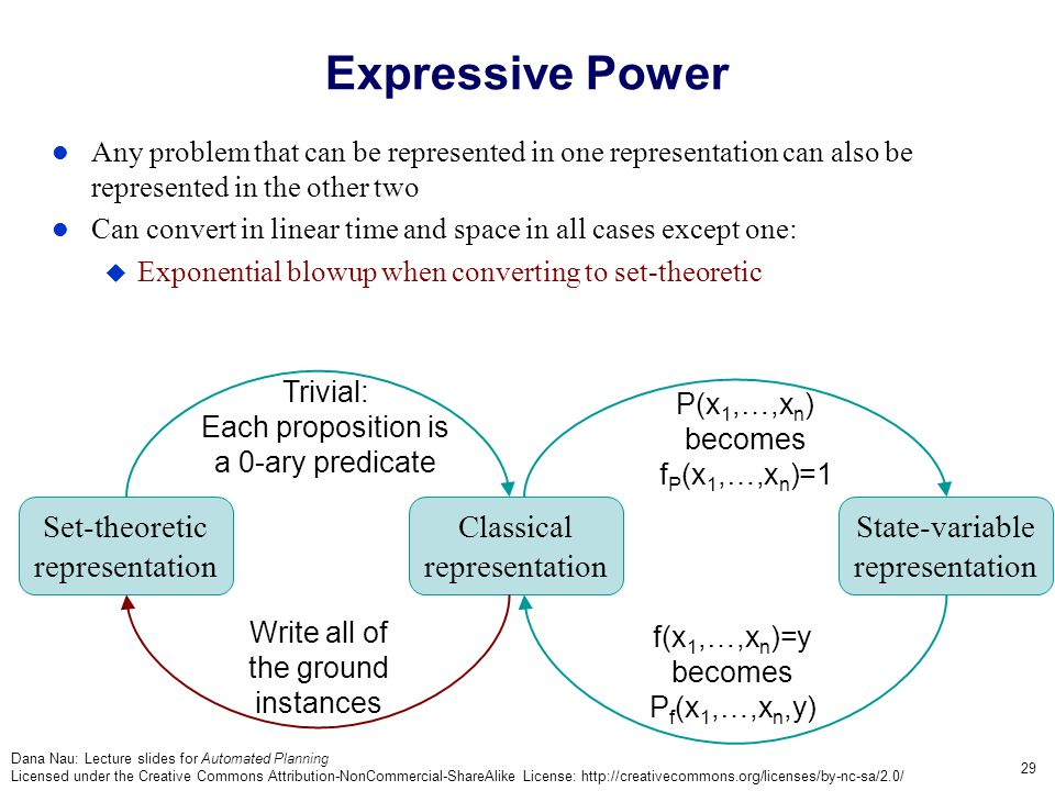 Dana Nau: Lecture slides for Automated Planning Licensed under the Creative Commons Attribution-NonCommercial-ShareAlike License: http://creativecommons.org/licenses/by-nc-sa/2.0/ 29 Expressive Power Any problem that can be represented in one representation can also be represented in the other two Can convert in linear time and space in all cases except one:  Exponential blowup when converting to set-theoretic Classical representation State-variable representation Set-theoretic representation Trivial: Each proposition is a 0-ary predicate P(x 1,…,x n ) becomes f P (x 1,…,x n )=1 Write all of the ground instances f(x 1,…,x n )=y becomes P f (x 1,…,x n,y)