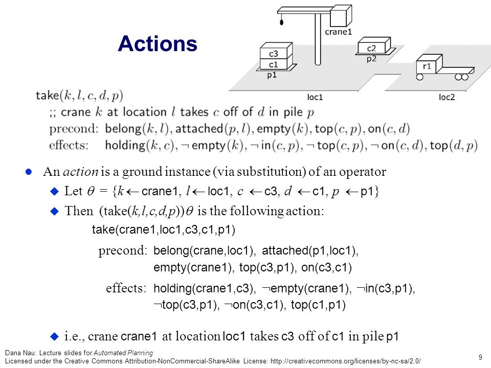 Dana Nau: Lecture slides for Automated Planning Licensed under the Creative Commons Attribution-NonCommercial-ShareAlike License: http://creativecommons.org/licenses/by-nc-sa/2.0/ 9 Actions An action is a ground instance (via substitution) of an operator  Let  = {k  crane1, l  loc1, c  c3, d  c1, p  p1 }  Then (take(k,l,c,d,p))  is the following action: take(crane1,loc1,c3,c1,p1) precond :belong(crane,loc1), attached(p1,loc1), empty(crane1), top(c3,p1), on(c3,c1) effects :holding(crane1,c3),  empty(crane1),  in(c3,p1),  top(c3,p1),  on(c3,c1), top(c1,p1)  i.e., crane crane1 at location loc1 takes c3 off of c1 in pile p1
