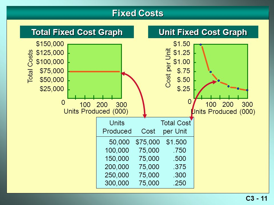 C3 - 11 Fixed Costs Total Fixed Cost Graph Total Costs 0 Unit Fixed Cost Graph Cost per Unit 50,000 $75,000 $1.500 100,000 75,000.750 150,000 75,000.500 200,000 75,000.375 250,000 75,000.300 300,000 75,000.250 Units Total Cost Produced Cost per Unit $150,000 $125,000 $100,000 $75,000 $50,000 $25,000 100200300 $1.50 $1.25 $1.00 $.75 $.50 $.25 100200300 0 Units Produced (000)