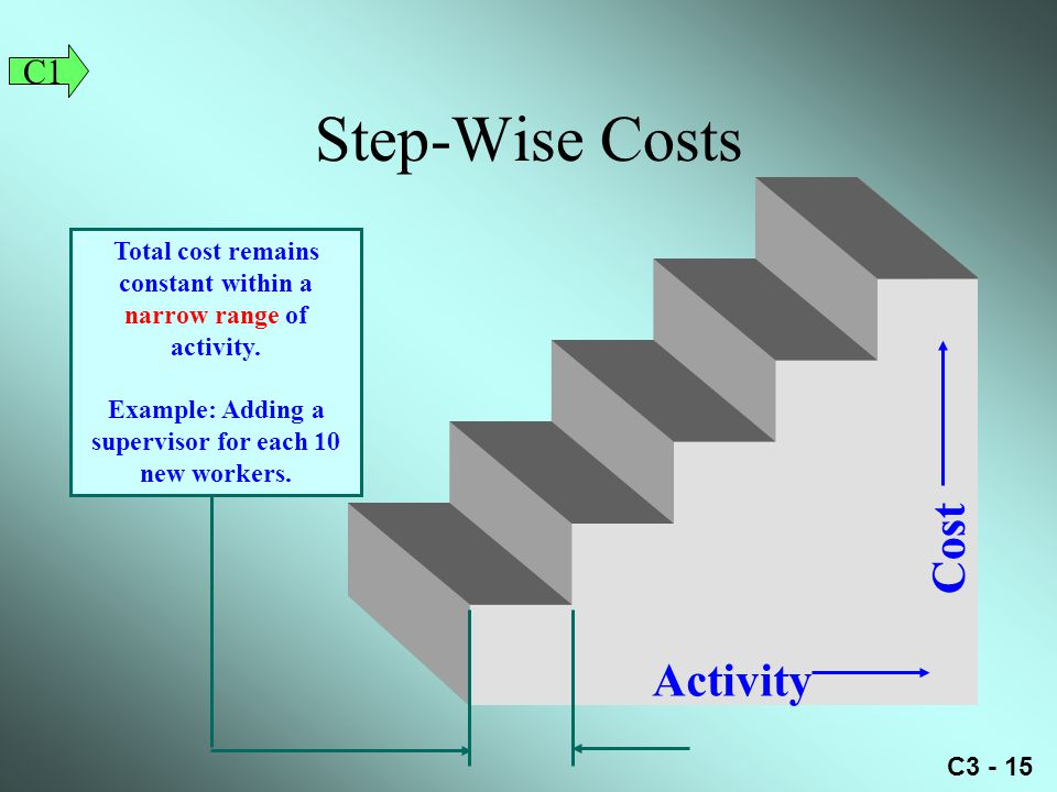 C3 - 15 Activity Cost Total cost remains constant within a narrow range of activity.