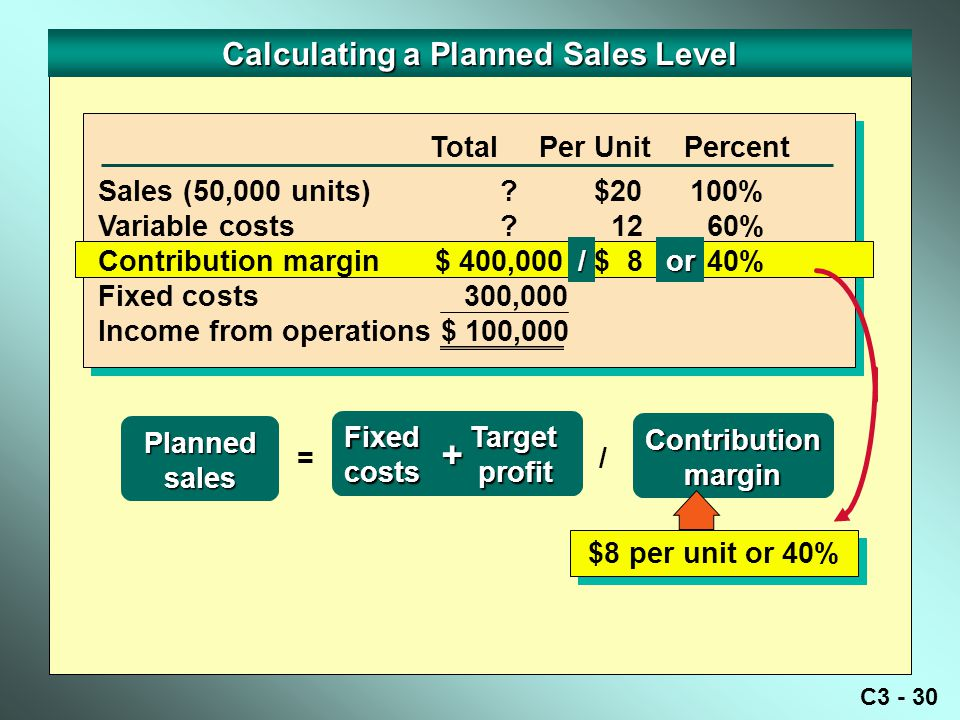 C3 - 30 Calculating a Planned Sales Level Total Per Unit Percent Plannedsales Fixed Target costs profit =/ Contributionmargin Sales (50,000 units) .