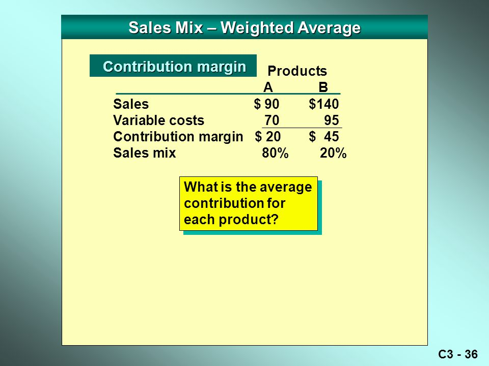 C3 - 36 Sales Mix – Weighted Average Sales $ 90 $140 Variable costs 70 95 Contribution margin $ 20 $ 45 Sales mix 80% 20% Contribution margin Contribution margin Products A B What is the average contribution for each product?