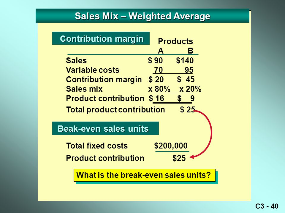 C3 - 40 Sales Mix – Weighted Average Sales $ 90 $140 Variable costs 70 95 Contribution margin $ 20 $ 45 Sales mix x 80% x 20% Product contribution $ 16 $ 9 Total product contribution$ 25 Contribution margin Contribution margin Beak-even sales units Beak-even sales units Products AB Total fixed costs $200,000 Product contribution $25 What is the break-even sales units?
