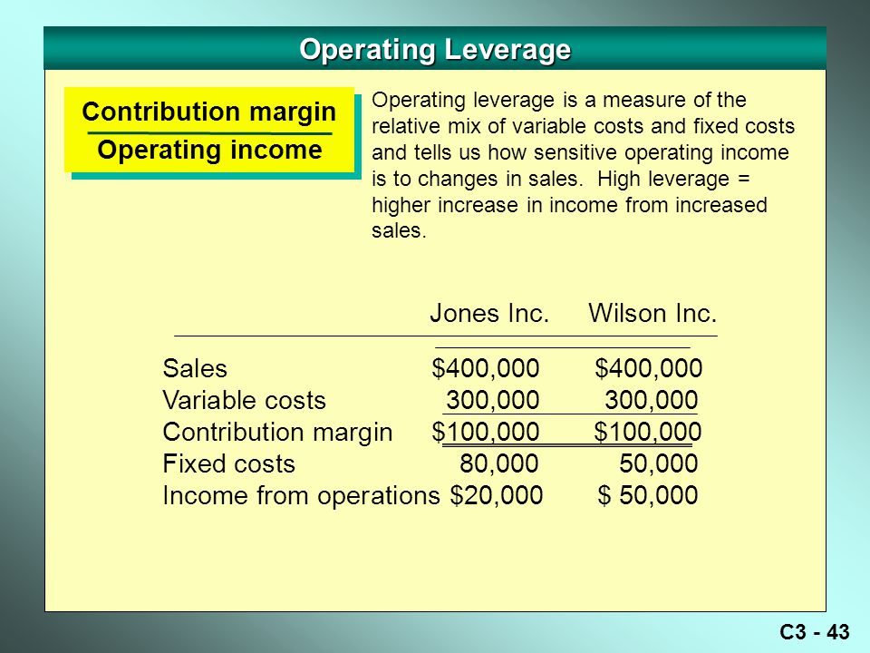 C3 - 43 Operating Leverage Contribution margin Operating income Contribution margin Operating income Sales $400,000 $400,000 Variable costs 300,000 300,000 Contribution margin $100,000 $100,000 Fixed costs 80,000 50,000 Income from operations $20,000$ 50,000 Jones Inc.
