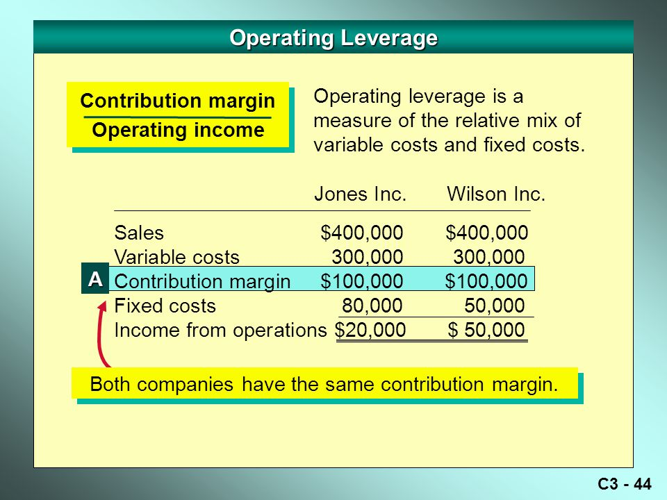 C3 - 44 Operating Leverage Contribution margin Operating income Contribution margin Operating income Sales $400,000 $400,000 Variable costs 300,000 300,000 Contribution margin $100,000 $100,000 Fixed costs 80,000 50,000 Income from operations $20,000$ 50,000 Jones Inc.