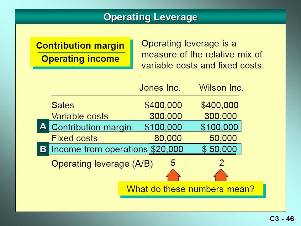 C3 - 46 Operating Leverage Contribution margin Operating income Contribution margin Operating income Sales $400,000 $400,000 Variable costs 300,000 300,000 Contribution margin $100,000 $100,000 Fixed costs 80,000 50,000 Income from operations $20,000$ 50,000 Operating leverage (A/B) Jones Inc.