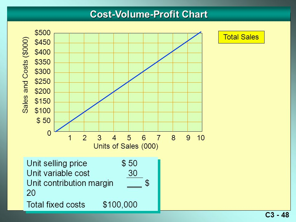 C3 - 48 Cost-Volume-Profit Chart Sales and Costs ($000) 0 Units of Sales (000) $500 $450 $400 $350 $300 $250 $200 $150 $100 $ 50 Unit selling price$ 50 Unit variable cost30 Unit contribution margin$ 20 Total fixed costs$100,000 Unit selling price$ 50 Unit variable cost30 Unit contribution margin$ 20 Total fixed costs$100,000 Total Sales 12345678910