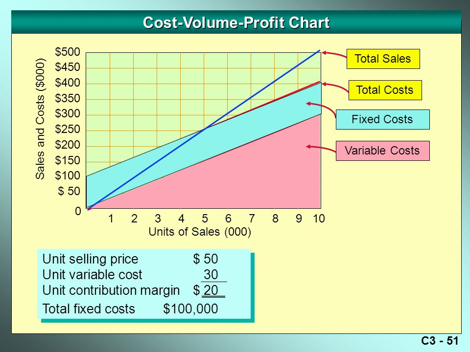 C3 - 51 Cost-Volume-Profit Chart Sales and Costs ($000) 0 Units of Sales (000) $500 $450 $400 $350 $300 $250 $200 $150 $100 $ 50 12345678910 Unit selling price$ 50 Unit variable cost30 Unit contribution margin$ 20 Total fixed costs$100,000 Unit selling price$ 50 Unit variable cost30 Unit contribution margin$ 20 Total fixed costs$100,000 Total Costs Total Sales Fixed Costs Variable Costs