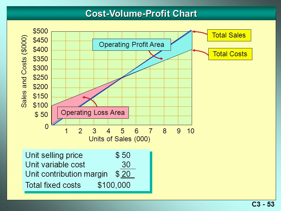 C3 - 53 Cost-Volume-Profit Chart Sales and Costs ($000) 0 Units of Sales (000) $500 $450 $400 $350 $300 $250 $200 $150 $100 $ 50 12345678910 Unit selling price$ 50 Unit variable cost30 Unit contribution margin$ 20 Total fixed costs$100,000 Unit selling price$ 50 Unit variable cost30 Unit contribution margin$ 20 Total fixed costs$100,000 Operating Loss Area Operating Profit Area Total Costs Total Sales