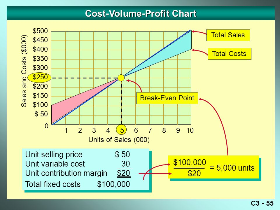 C3 - 55 Cost-Volume-Profit Chart Sales and Costs ($000) 0 Units of Sales (000) Break-Even Point Unit selling price$ 50 Unit variable cost30 Unit contribution margin$20 Total fixed costs$100,000 Unit selling price$ 50 Unit variable cost30 Unit contribution margin$20 Total fixed costs$100,000 Total Costs Total Sales $100,000 $20 = 5,000 units 12345678910 $500 $450 $400 $350 $300 $250 $200 $150 $100 $ 50