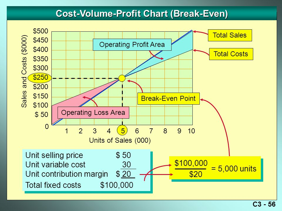 C3 - 56 Cost-Volume-Profit Chart (Break-Even) Sales and Costs ($000) 0 Units of Sales (000) Break-Even Point Unit selling price$ 50 Unit variable cost30 Unit contribution margin$ 20 Total fixed costs $100,000 Unit selling price$ 50 Unit variable cost30 Unit contribution margin$ 20 Total fixed costs $100,000 Operating Loss Area Operating Profit Area Total Costs Total Sales $100,000 $20 = 5,000 units 12345678910 $500 $450 $400 $350 $300 $250 $200 $150 $100 $ 50