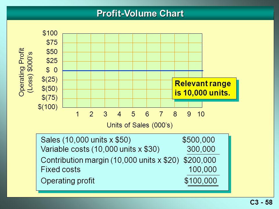 C3 - 58 Profit-Volume Chart Operating Profit (Loss) $000's $100 $75 $50 $25 $ 0 $(25) $(50) $(75) $(100) Sales (10,000 units x $50) $500,000 Variable costs (10,000 units x $30) 300,000 Contribution margin (10,000 units x $20) $200,000 Fixed costs 100,000 Operating profit $100,000 Sales (10,000 units x $50) $500,000 Variable costs (10,000 units x $30) 300,000 Contribution margin (10,000 units x $20) $200,000 Fixed costs 100,000 Operating profit $100,000 Units of Sales (000's) 12345678910 Relevant range is 10,000 units.