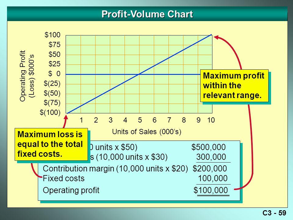 C3 - 59 Profit-Volume Chart Operating Profit (Loss) $000's $100 $75 $50 $25 $ 0 $(25) $(50) $(75) $(100) Sales (10,000 units x $50) $500,000 Variable costs (10,000 units x $30) 300,000 Contribution margin (10,000 units x $20) $200,000 Fixed costs 100,000 Operating profit $100,000 Sales (10,000 units x $50) $500,000 Variable costs (10,000 units x $30) 300,000 Contribution margin (10,000 units x $20) $200,000 Fixed costs 100,000 Operating profit $100,000 Units of Sales (000's) 12345678910 Maximum profit within the relevant range.