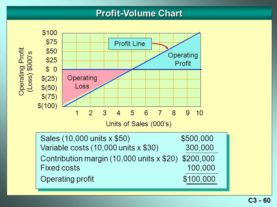 C3 - 60 Profit-Volume Chart Operating Profit (Loss) $000's $100 $75 $50 $25 $ 0 $(25) $(50) $(75) $(100) Sales (10,000 units x $50) $500,000 Variable costs (10,000 units x $30) 300,000 Contribution margin (10,000 units x $20) $200,000 Fixed costs 100,000 Operating profit $100,000 Sales (10,000 units x $50) $500,000 Variable costs (10,000 units x $30) 300,000 Contribution margin (10,000 units x $20) $200,000 Fixed costs 100,000 Operating profit $100,000 Profit Line Units of Sales (000's) Operating Profit Operating Loss 12345678910