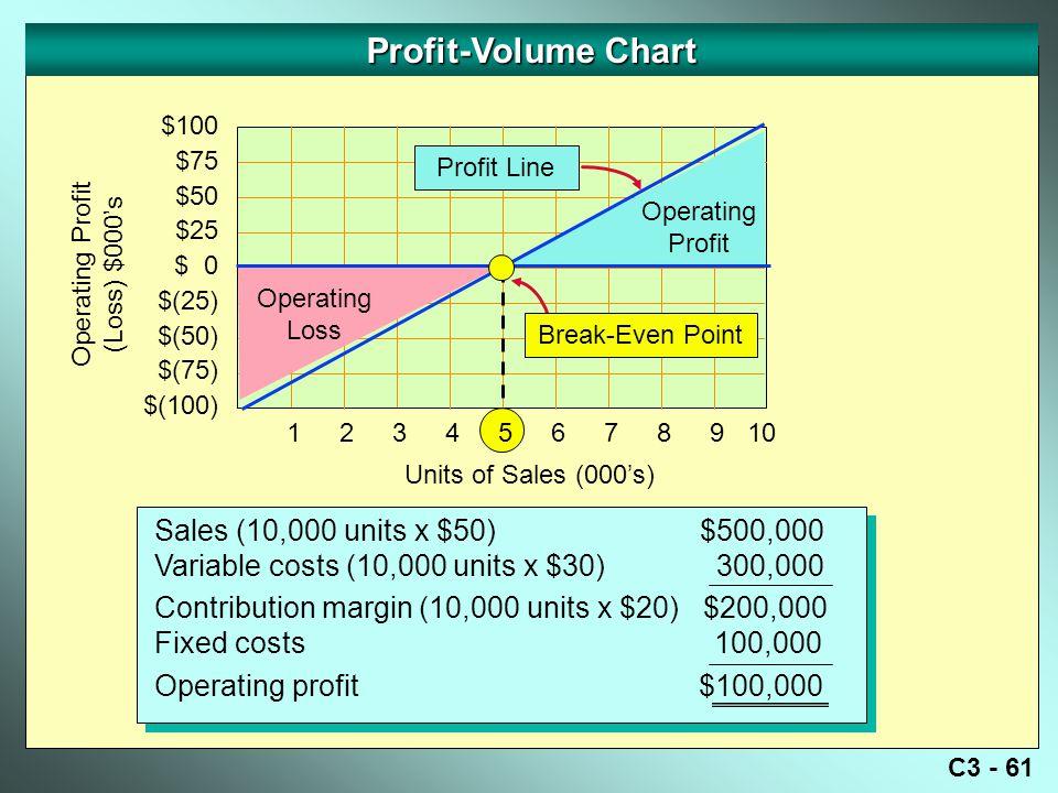 C3 - 61 Profit-Volume Chart Operating Profit (Loss) $000's $100 $75 $50 $25 $ 0 $(25) $(50) $(75) $(100) Sales (10,000 units x $50) $500,000 Variable costs (10,000 units x $30) 300,000 Contribution margin (10,000 units x $20) $200,000 Fixed costs 100,000 Operating profit $100,000 Sales (10,000 units x $50) $500,000 Variable costs (10,000 units x $30) 300,000 Contribution margin (10,000 units x $20) $200,000 Fixed costs 100,000 Operating profit $100,000 Profit Line Units of Sales (000's) Operating Profit Operating Loss Break-Even Point 12345678910