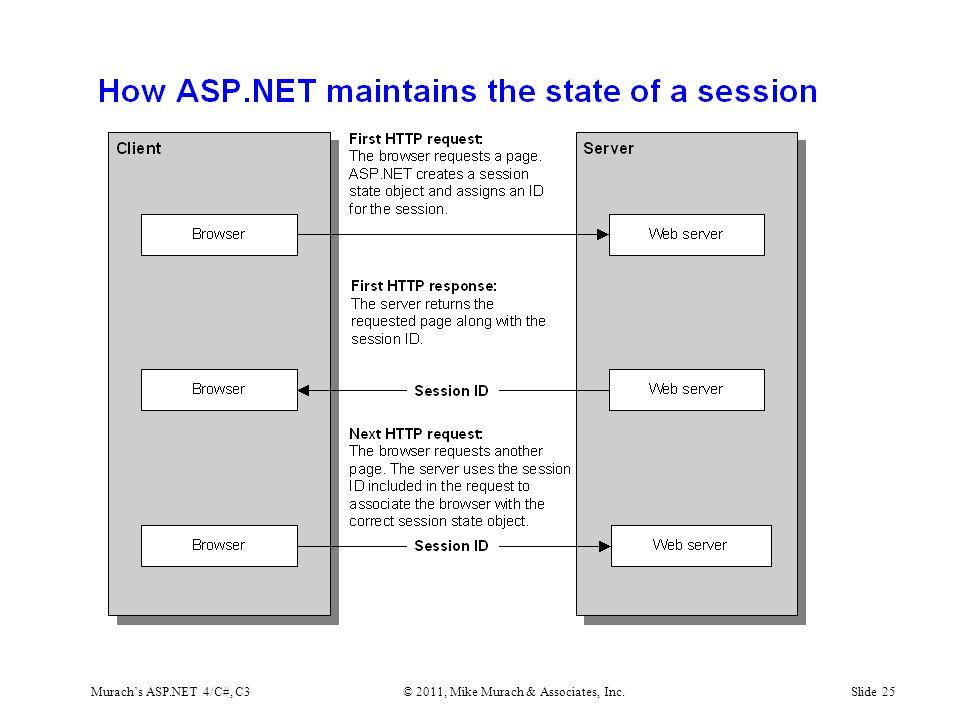 Murach's ASP.NET 4/C#, C3© 2011, Mike Murach & Associates, Inc.Slide 25