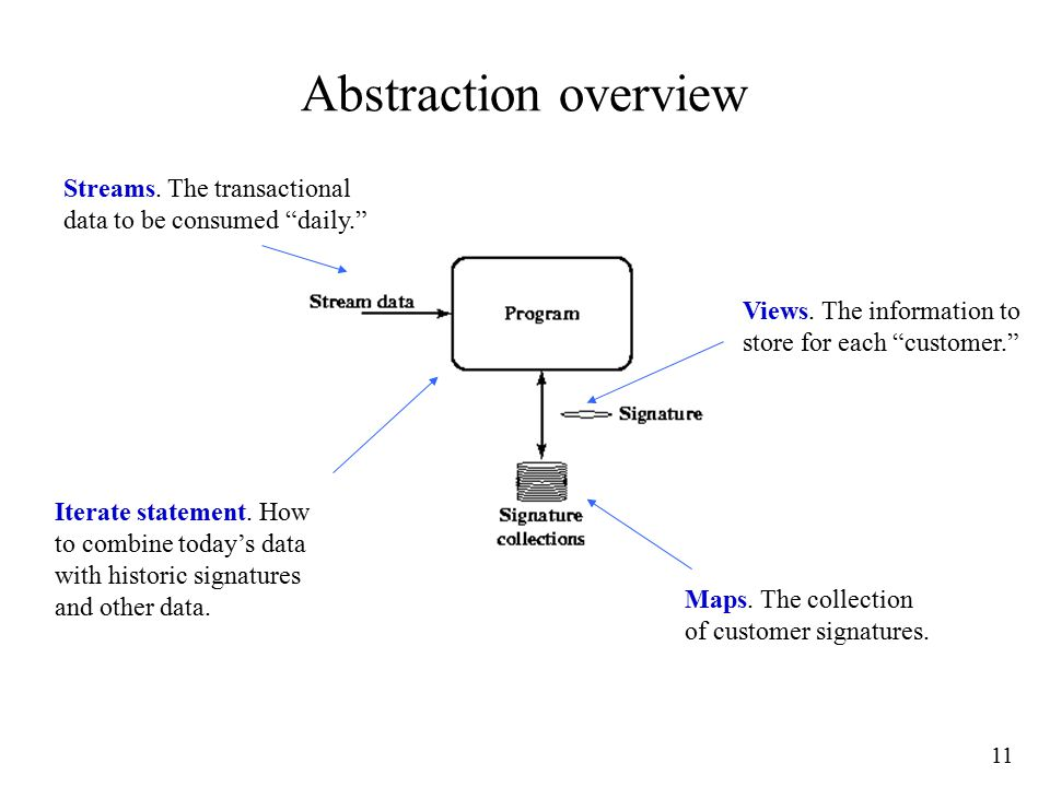 11 Abstraction overview Maps. The collection of customer signatures.
