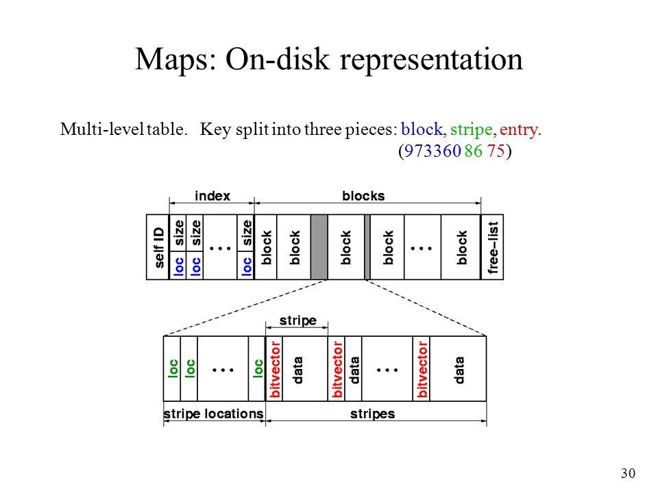 30 Maps: On-disk representation Multi-level table. Key split into three pieces: block, stripe, entry. (973360 86 75)