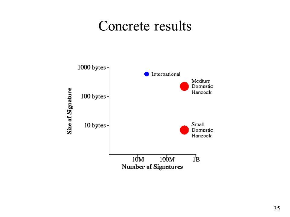 35 Concrete results