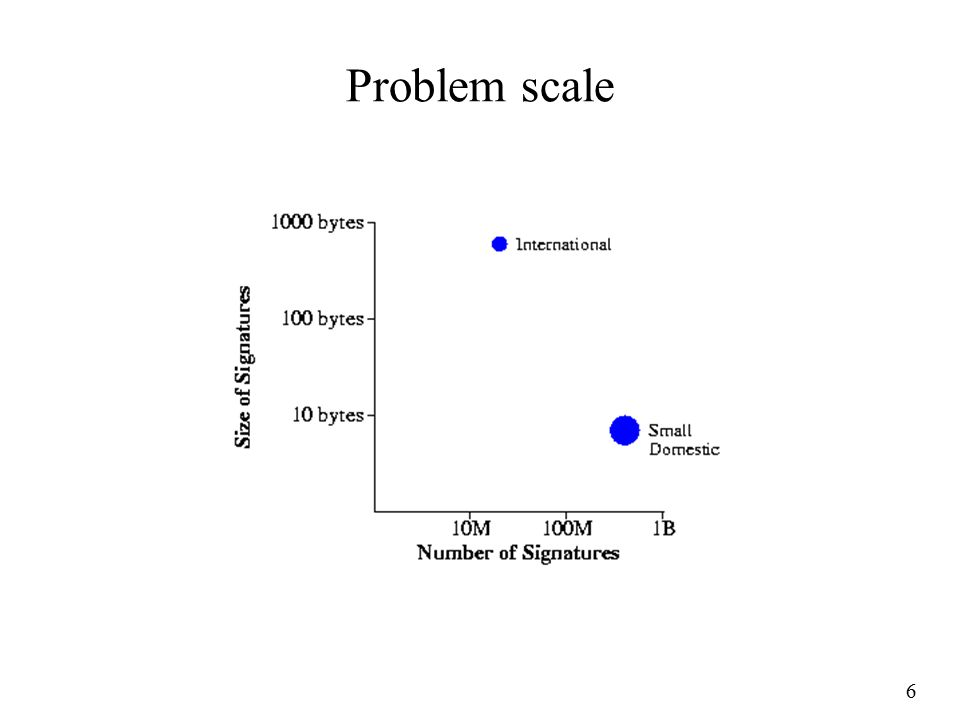 6 Problem scale