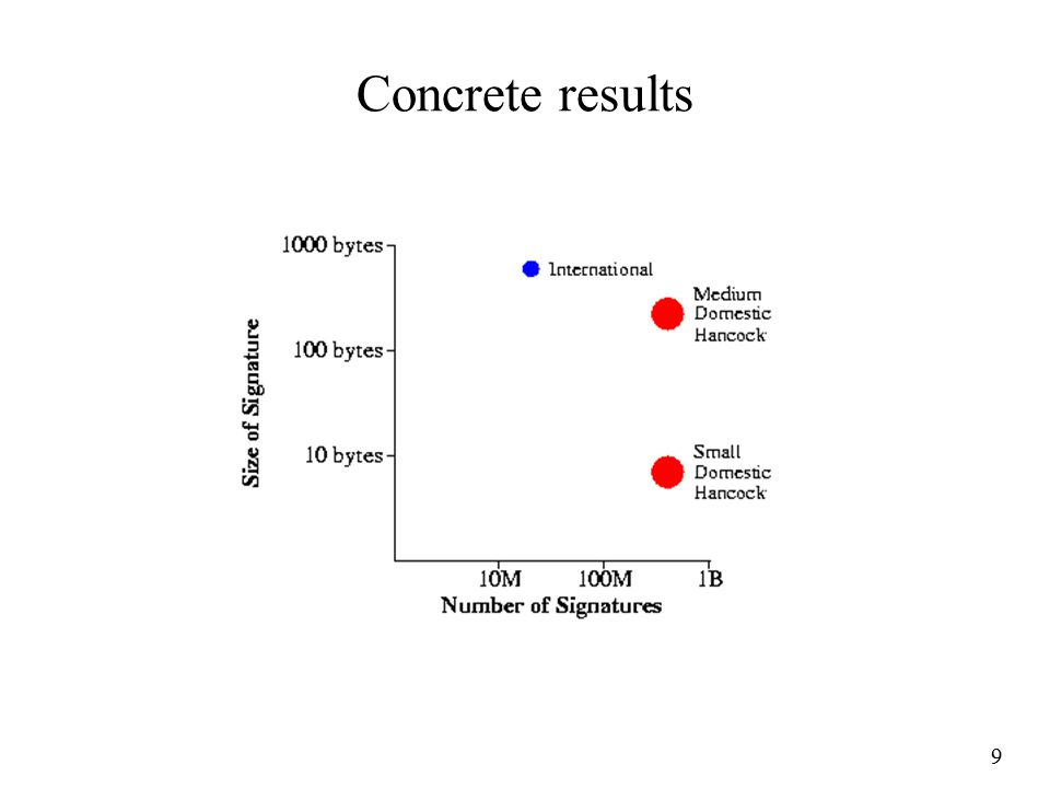 9 Concrete results