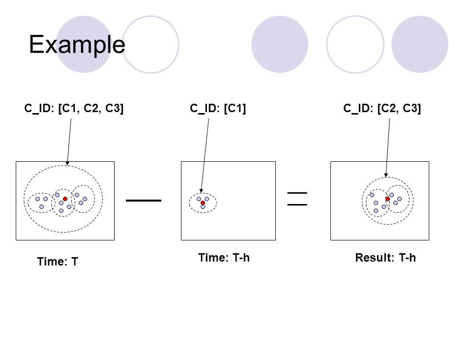 Example C_ID: [C1] Time: T-h C_ID: [C1, C2, C3] Time: T C_ID: [C2, C3] Result: T-h