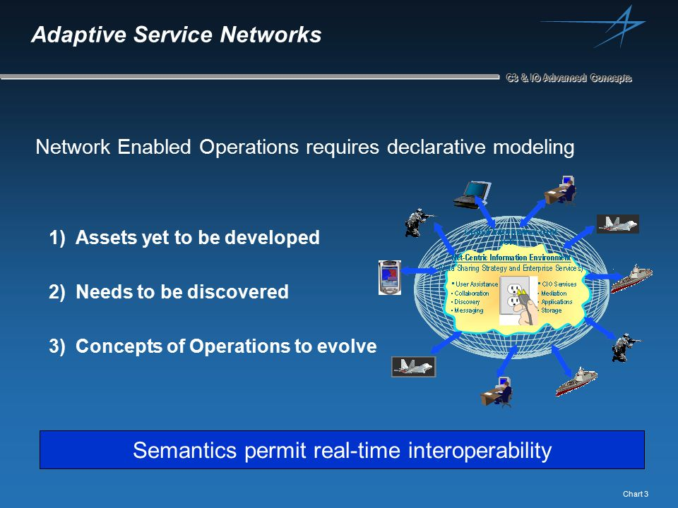 Chart 3 C3 & IO Advanced Concepts Adaptive Service Networks 1) Assets yet to be developed 2) Needs to be discovered 3) Concepts of Operations to evolve Network Enabled Operations requires declarative modeling Semantics permit real-time interoperability