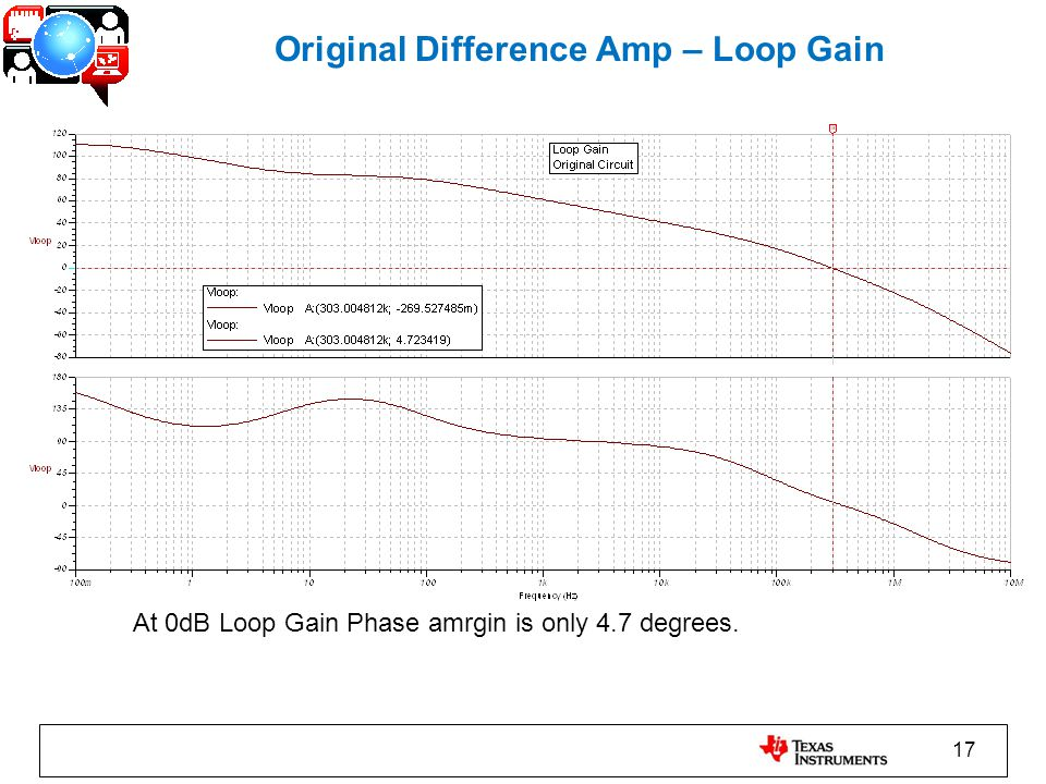 17 Original Difference Amp – Loop Gain At 0dB Loop Gain Phase amrgin is only 4.7 degrees.