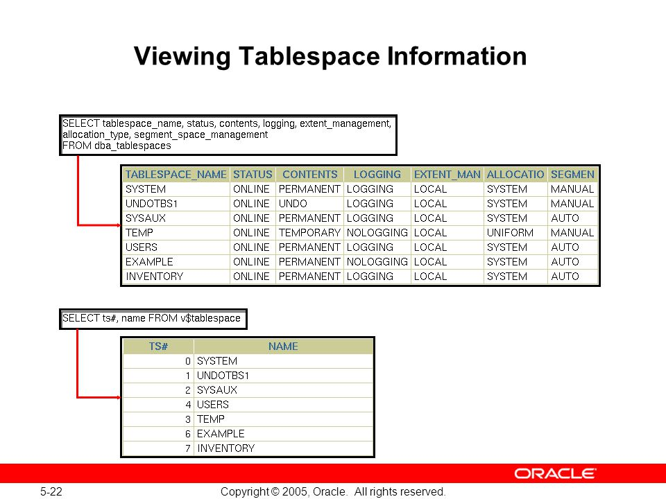 5-22 Copyright © 2005, Oracle. All rights reserved. Viewing Tablespace Information