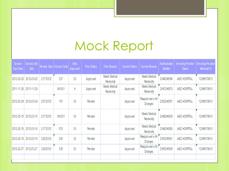 Mock Report Service Start Date Service End Date Review Date Service Code Units Approved Prior StatusPrior ReasonCurrent StatusCurrent Reason Authorization Number Servicing Provider Name Servicing Provider Medicaid ID 2012-02-202012-03-202/17/201233730Approved Meets Medical Necessity Approved Meets Medical Necessity 2048246064ABC HOSPITAL12345678910 2011-11-262011-11-29 WV0014Approved Meets Medical Necessity Approved Meets Medical Necessity 2047245970ABC HOSPITAL12345678910 2012-02-242012-03-242/21/201216130Pended Approved Reapproved with Changes 2052245051ABC HOSPITAL12345678910 2012-02-152012-03-152/17/2012WV00130Pended Approved Meets Medical Necessity 2048246039ABC HOSPITAL12345678910 2012-02-162012-03-162/17/201253330Pended Approved Meets Medical Necessity 2048246080ABC HOSPITAL12345678910 2012-02-162012-03-162/22/201220630Pended Approved Reapproved with Changes 2053245061ABC HOSPITAL12345678910 2012-02-272012-03-272/24/201233630Pended Approved Reapproved with Changes 2055245006ABC HOSPITAL12345678910
