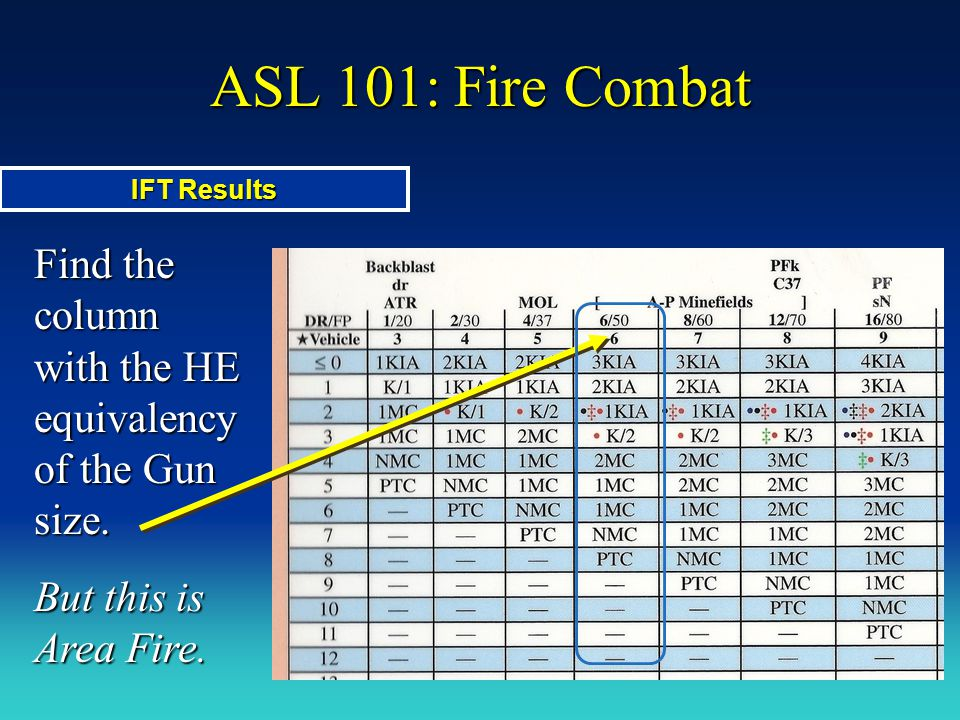 ASL 101: Fire Combat Find the column with the HE equivalency of the Gun size. But this is Area Fire. IFT Results