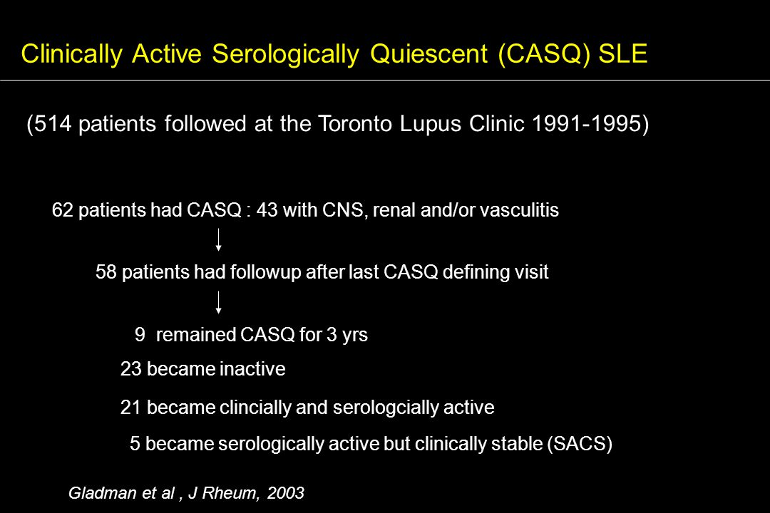 Clinically Active Serologically Quiescent (CASQ) SLE 1 (514 patients followed at the Toronto Lupus Clinic 1991-1995) 62 patients had CASQ : 43 with CNS, renal and/or vasculitis 58 patients had followup after last CASQ defining visit 9 remained CASQ for 3 yrs 23 became inactive 5 became serologically active but clinically stable (SACS) 21 became clincially and serologcially active Gladman et al, J Rheum, 2003