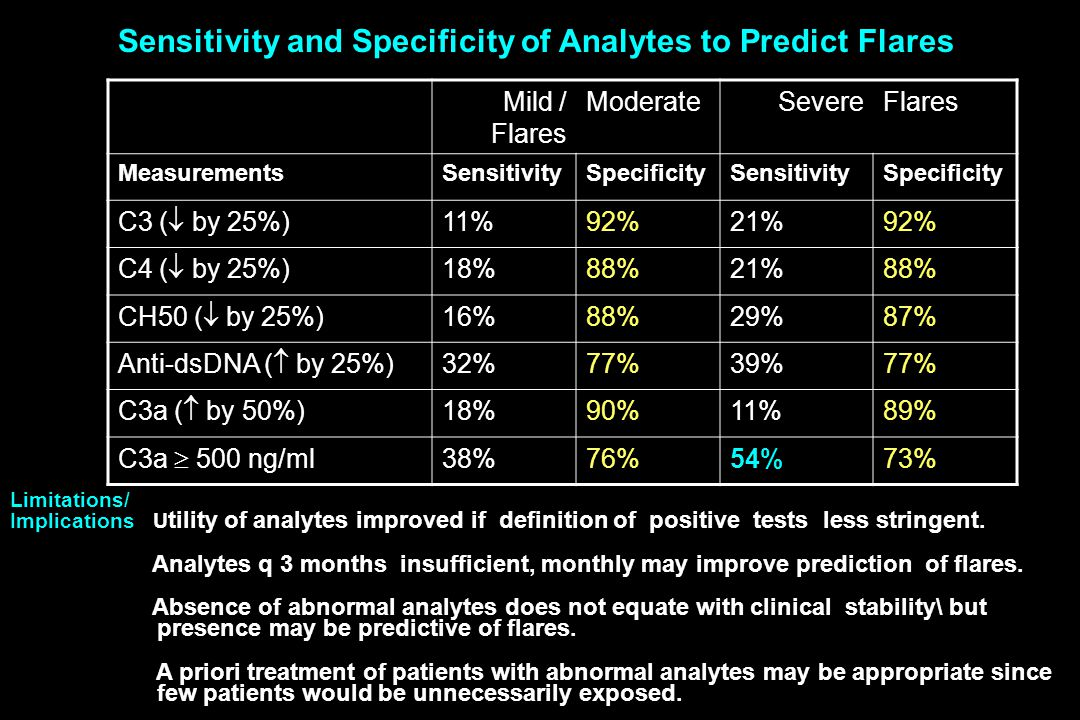 Mild / Flares ModerateSevereFlares MeasurementsSensitivitySpecificitySensitivitySpecificity C3 (  by 25%) 11%92%21%92% C4 (  by 25%) 18%88%21%88% CH50 (  by 25%) 16%88%29%87% Anti-dsDNA (  by 25%) 32%77%39%77% C3a (  by 50%) 18%90%11%89% C3a  500 ng/ml 38%76%54%73% Sensitivity and Specificity of Analytes to Predict Flares Limitations/ Implications U tility of analytes improved if definition of positive tests less stringent.