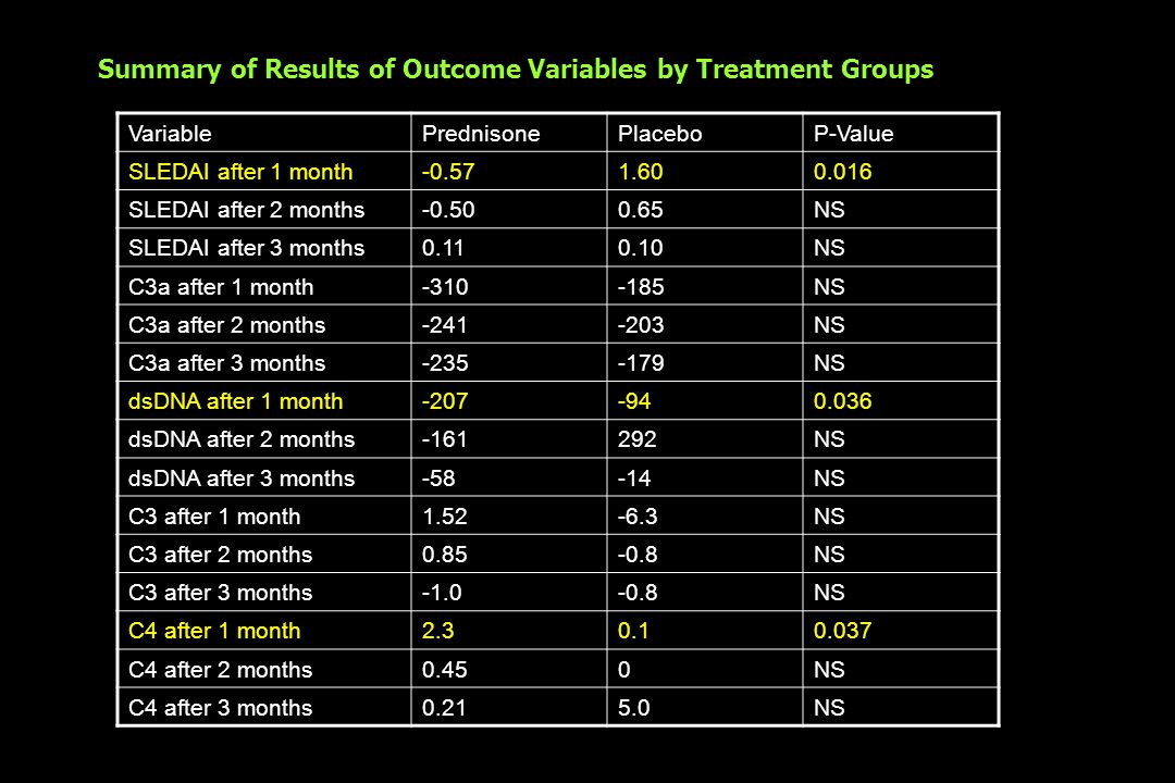Summary of Results of Outcome Variables by Treatment Groups VariablePrednisonePlaceboP-Value SLEDAI after 1 month-0.571.600.016 SLEDAI after 2 months-0.500.65NS SLEDAI after 3 months0.110.10NS C3a after 1 month-310-185NS C3a after 2 months-241-203NS C3a after 3 months-235-179NS dsDNA after 1 month-207-940.036 dsDNA after 2 months-161292NS dsDNA after 3 months-58-14NS C3 after 1 month1.52-6.3NS C3 after 2 months0.85-0.8NS C3 after 3 months-0.8NS C4 after 1 month2.30.10.037 C4 after 2 months0.450NS C4 after 3 months0.215.0NS