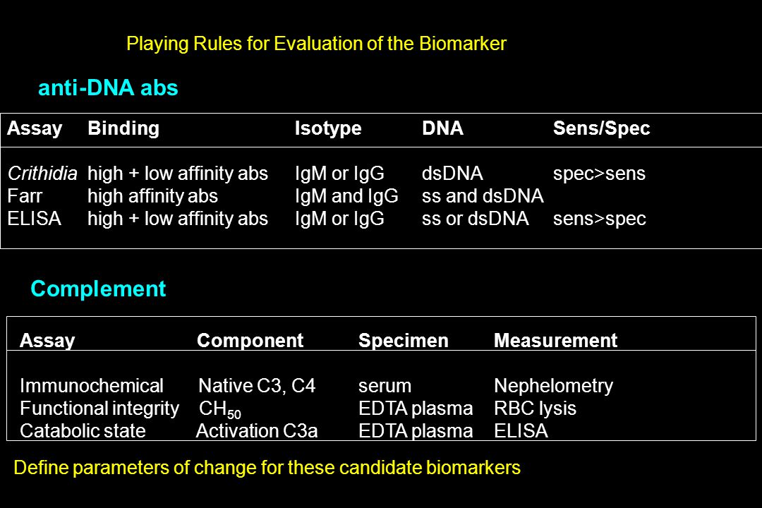 Playing Rules for Evaluation of the Biomarker f Define Assay for Measurement AssayBindingIsotypeDNASens/Spec Crithidiahigh + low affinity absIgM or IgGdsDNAspec>sens Farrhigh affinity abs IgM and IgGss and dsDNA ELISAhigh + low affinity absIgM or IgGss or dsDNAsens>spec anti-DNA abs Complement Assay ComponentSpecimenMeasurement Immunochemical Native C3, C4serumNephelometry Functional integrity CH 50 EDTA plasmaRBC lysis Catabolic state Activation C3aEDTA plasmaELISA Define parameters of change for these candidate biomarkers