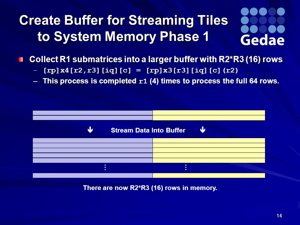 Create Buffer for Streaming Tiles to System Memory Phase 1 Collect R1 submatrices into a larger buffer with R2*R3 (16) rows –[rp]x4[r2,r3][iq][c] = [rp]x3[r3][iq][c](r2) –This process is completed r1 (4) times to process the full 64 rows.
