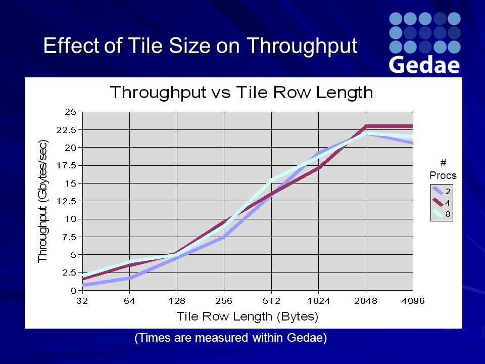 # Procs (Times are measured within Gedae) Effect of Tile Size on Throughput