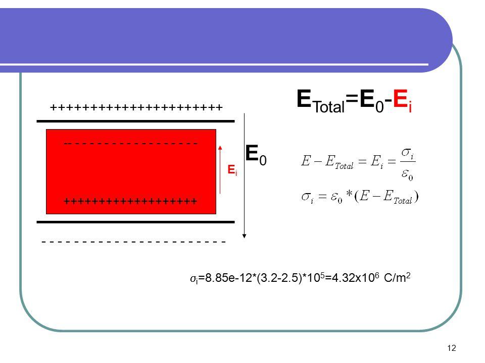 12 ++++++++++++++++++++++ - - - - - - - - - - - - - - - - - - - - - - - -- - - - - - - - - - - - - - - - - - +++++++++++++++++++ E0E0 EiEi E Total =E 0 -E i  i =8.85e-12*(3.2-2.5)*10 5 =4.32x10 6 C/m 2