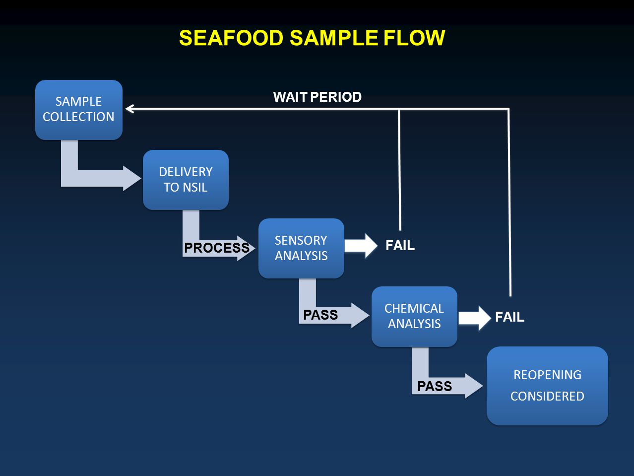 PASS FAIL PASS WAIT PERIOD PROCESS SEAFOOD SAMPLE FLOW PASS