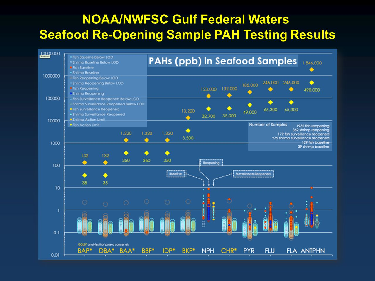 NOAA/NWFSC Gulf Federal Waters Seafood Re-Opening Sample PAH Testing Results