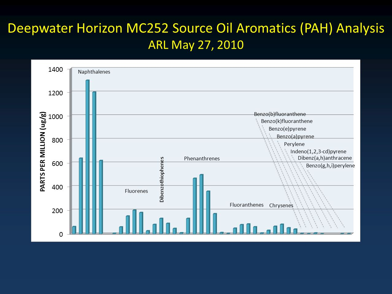 Deepwater Horizon MC252 Source Oil Aromatics (PAH) Analysis ARL May 27, 2010